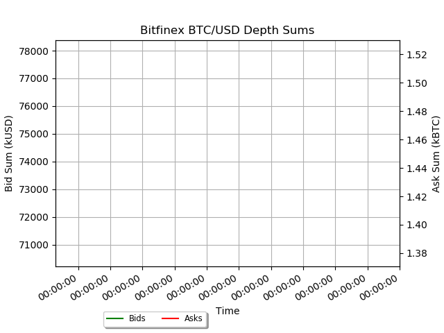 bitfinex btcusd depth