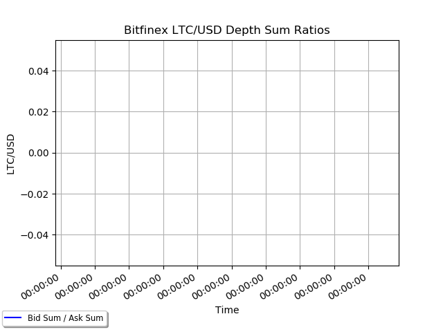 bitfinex ltcusd depth ratios