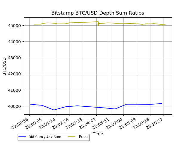 bitstamp btcusd depth ratios