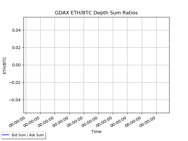 coinbase ethbtc depth ratios
