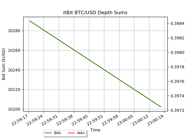 itbit btcusd depth