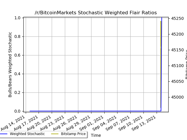 reddit flairs ratio stoch weighted