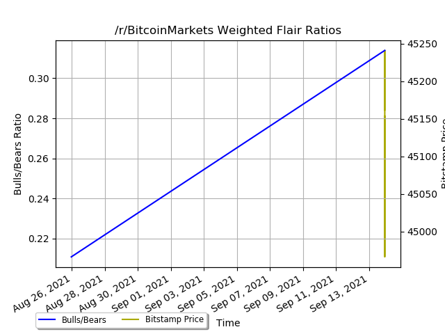 reddit flairs ratio weighted